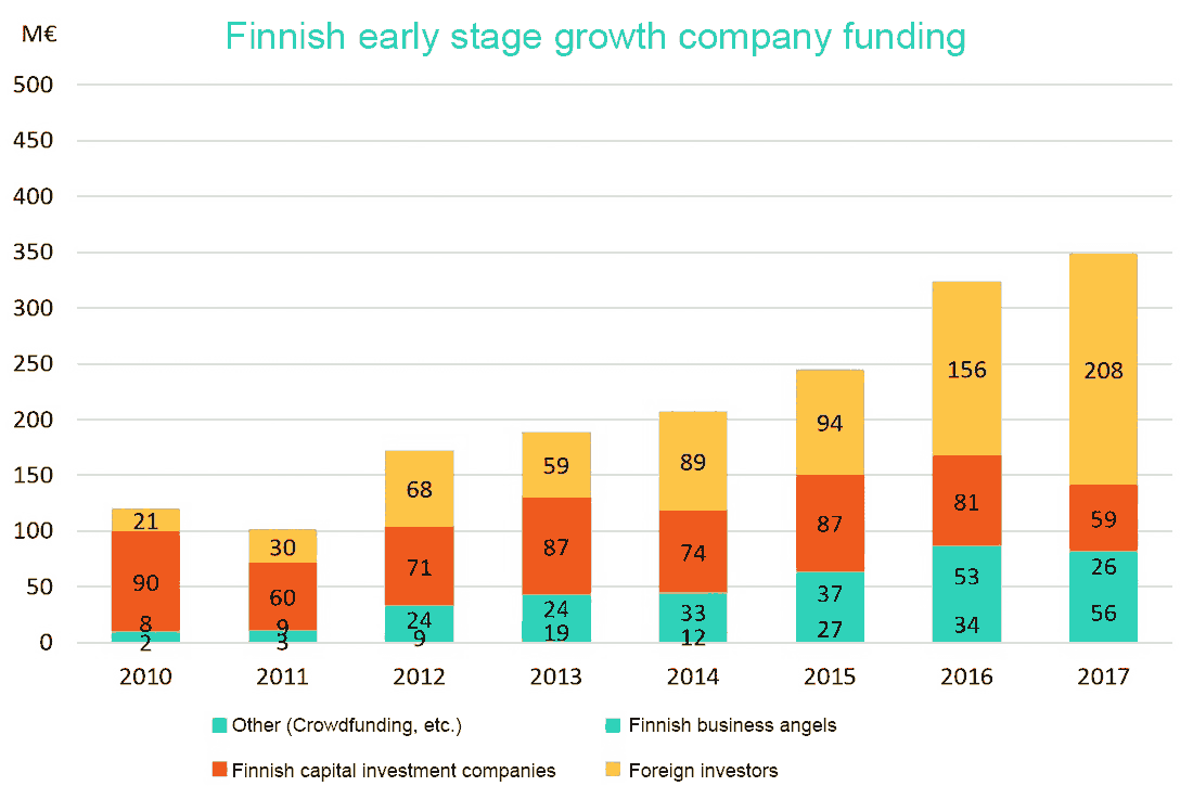 Startup funding statistics in Finland